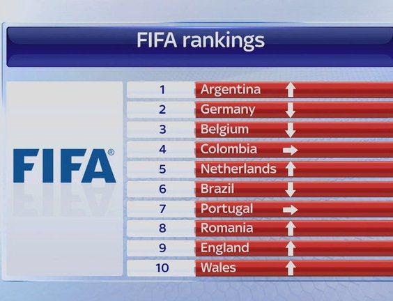 Wales Top Ten Rankings