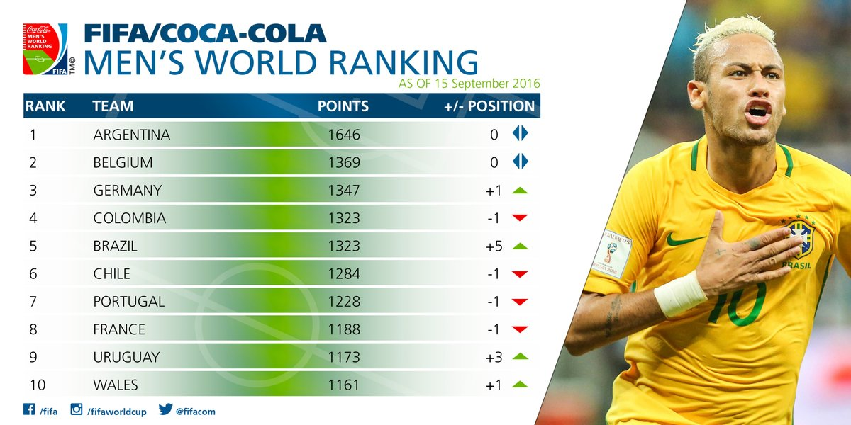 wales-ranking-above-spain