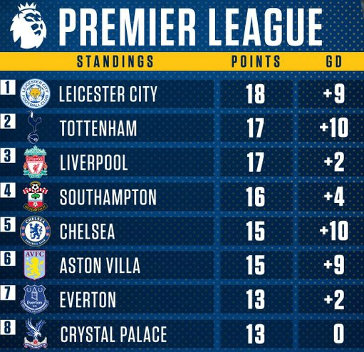 Spurs Table