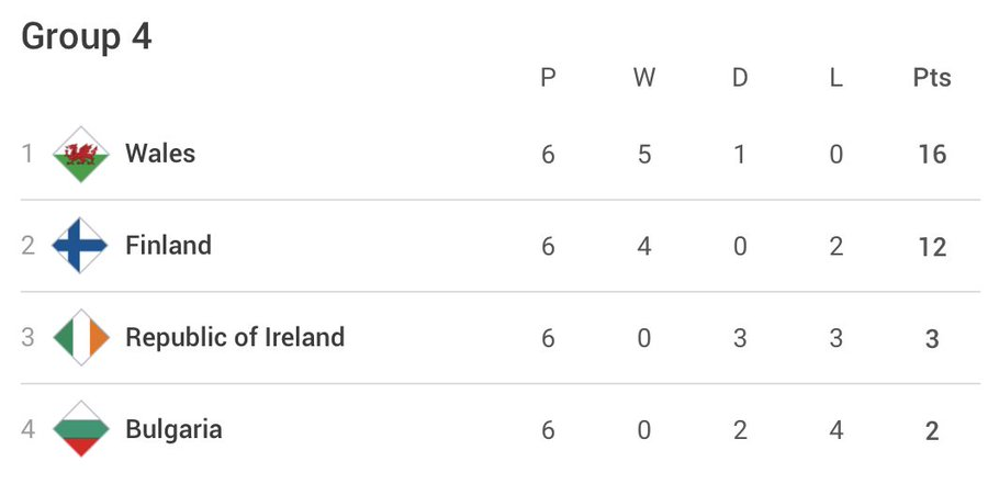 Wales Nations League Group B Table